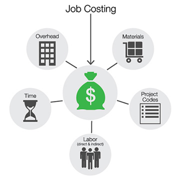 Job Costing Setup is Crucial for Small Businesses in Langely, White Rock & Surrey BC